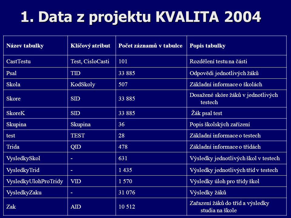 1. Data z projektu KVALITA 2004 Název tabulkyKlíčový atributPočet záznamů v tabulcePopis tabulky CastTestuTest, CisloCasti101Rozdělení testu na části