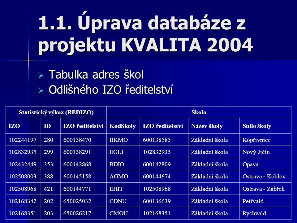 1.1. Úprava databáze z projektu KVALITA 2004  Tabulka adres škol  Odlišného IZO ředitelství Statistický výkaz (REDIZO)Škola IZOIDIZO ředitelstvíKodS