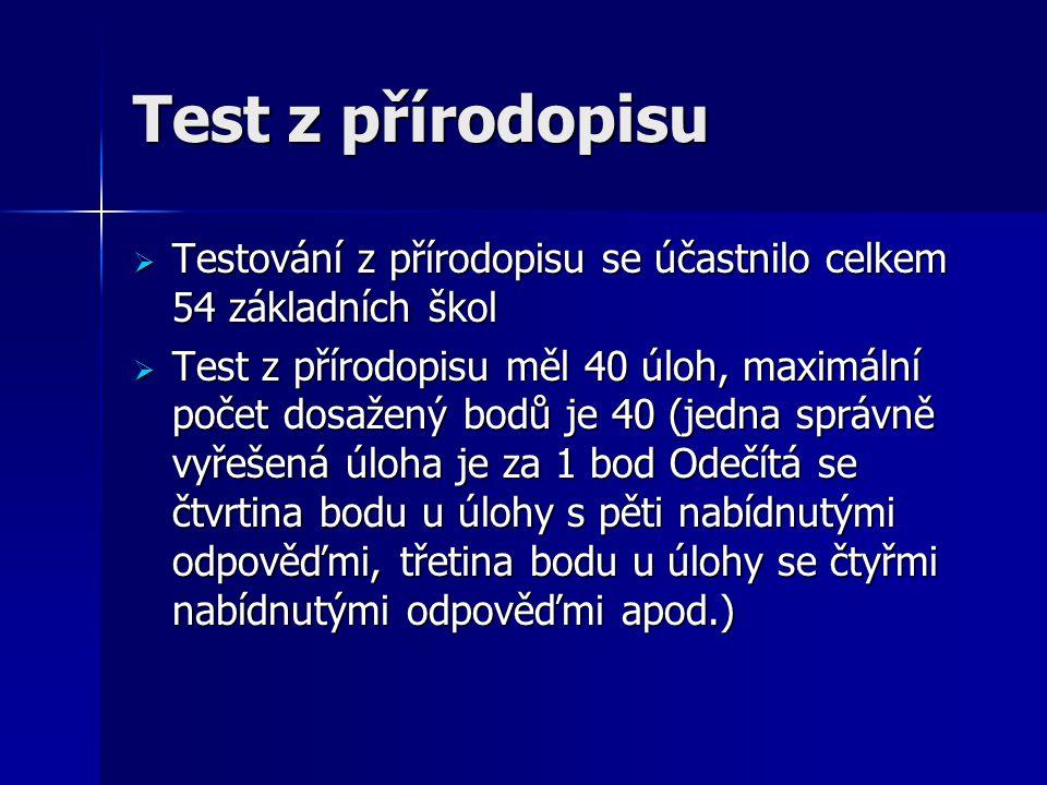 Test z přírodopisu  Testování z přírodopisu se účastnilo celkem 54 základních škol  Test z přírodopisu měl 40 úloh, maximální počet dosažený bodů je 40 (jedna správně vyřešená úloha je za 1 bod Odečítá se čtvrtina bodu u úlohy s pěti nabídnutými odpověďmi, třetina bodu u úlohy se čtyřmi nabídnutými odpověďmi apod.)