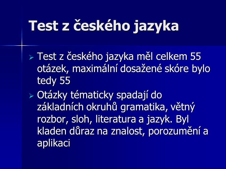 Test z českého jazyka  Test z českého jazyka měl celkem 55 otázek, maximální dosažené skóre bylo tedy 55  Otázky tématicky spadají do základních okruhů gramatika, větný rozbor, sloh, literatura a jazyk.