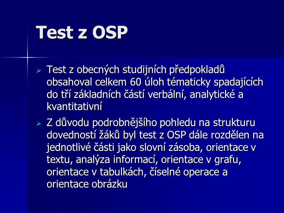 Test z OSP  Test z obecných studijních předpokladů obsahoval celkem 60 úloh tématicky spadajících do tří základních částí verbální, analytické a kvantitativní  Z důvodu podrobnějšího pohledu na strukturu dovedností žáků byl test z OSP dále rozdělen na jednotlivé části jako slovní zásoba, orientace v textu, analýza informací, orientace v grafu, orientace v tabulkách, číselné operace a orientace obrázku