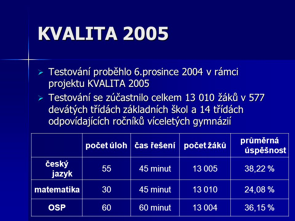 KVALITA 2005  Testování proběhlo 6.prosince 2004 v rámci projektu KVALITA 2005  Testování se zúčastnilo celkem 13 010 žáků v 577 devátých třídách základních škol a 14 třídách odpovídajících ročníků víceletých gymnázií počet úlohčas řešenípočet žáků průměrná úspěšnost český jazyk 5545 minut13 00538,22 % matematika3045 minut13 01024,08 % OSP6060 minut13 00436,15 %