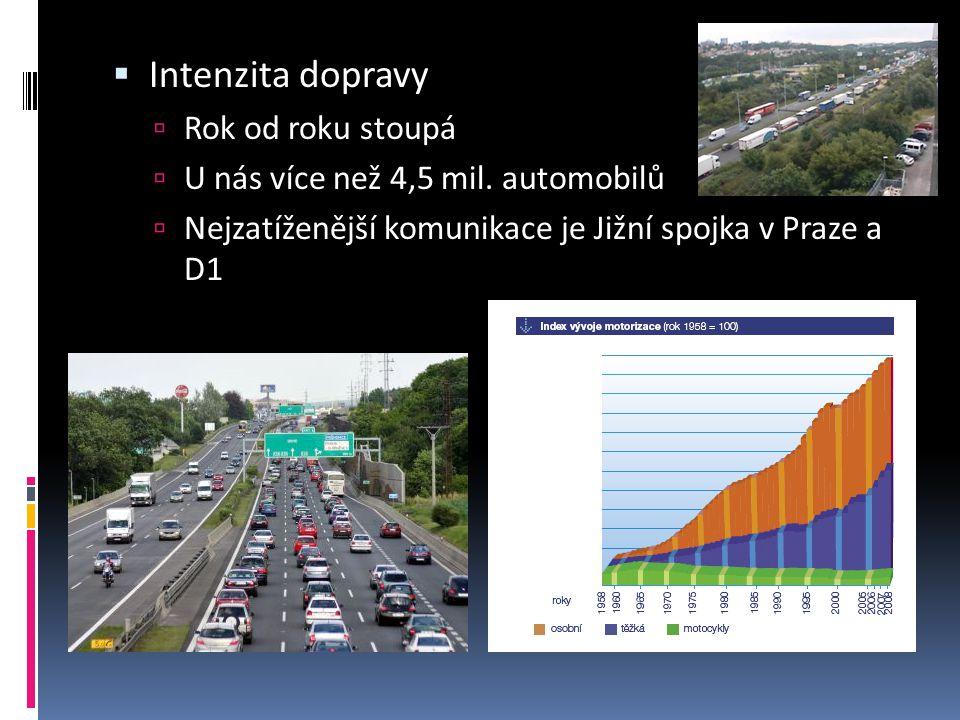  Intenzita dopravy  Rok od roku stoupá  U nás více než 4,5 mil. automobilů  Nejzatíženější komunikace je Jižní spojka v Praze a D1