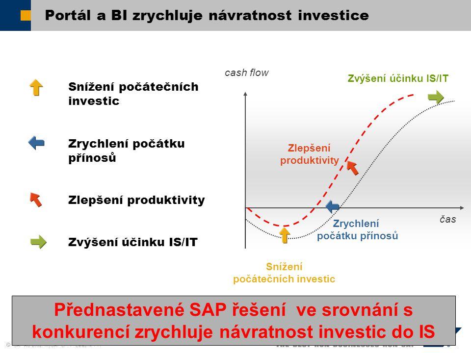  SAP AG 2002, mySAP EP, P. Železník / 11 Portál a BI zrychluje návratnost investice Snížení počátečních investic Zrychlení počátku přínosů Zlepšení p