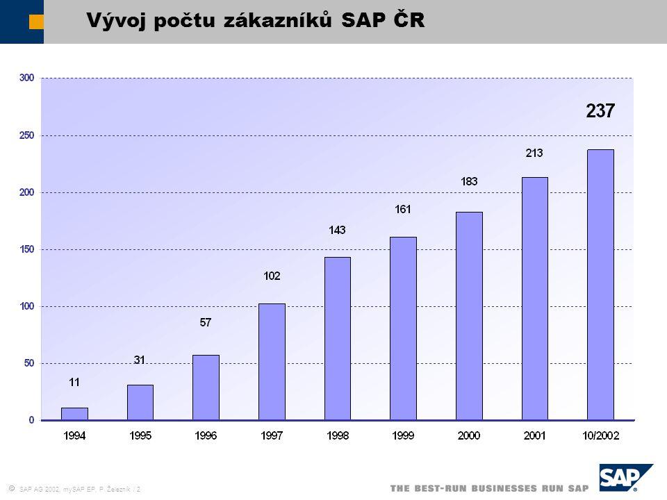  SAP AG 2002, mySAP EP, P. Železník / 2 Vývoj počtu zákazníků SAP ČR