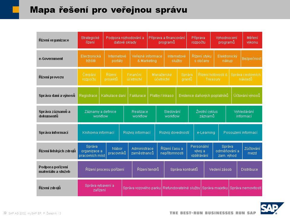  SAP AG 2002, mySAP EP, P. Železník / 3 Mapa řešení pro veřejnou správu