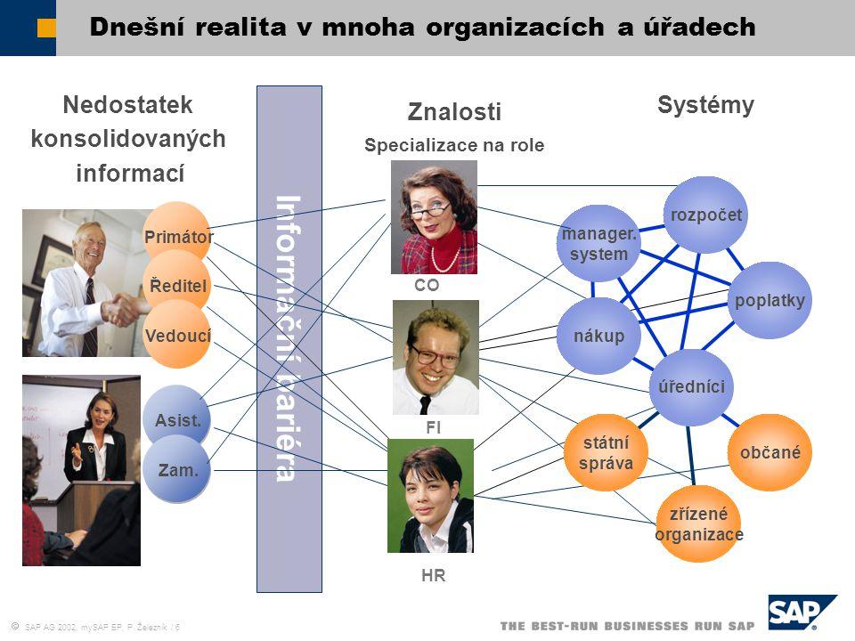  SAP AG 2002, mySAP EP, P. Železník / 6 Primátor Dnešní realita v mnoha organizacích a úřadech HR Nedostatek konsolidovaných informací Znalosti Systé