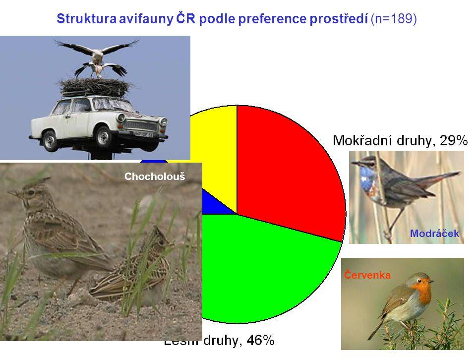 Struktura avifauny ČR podle preference prostředí (n=189) Modráček Červenka Datlík tříprstý Chocholouš