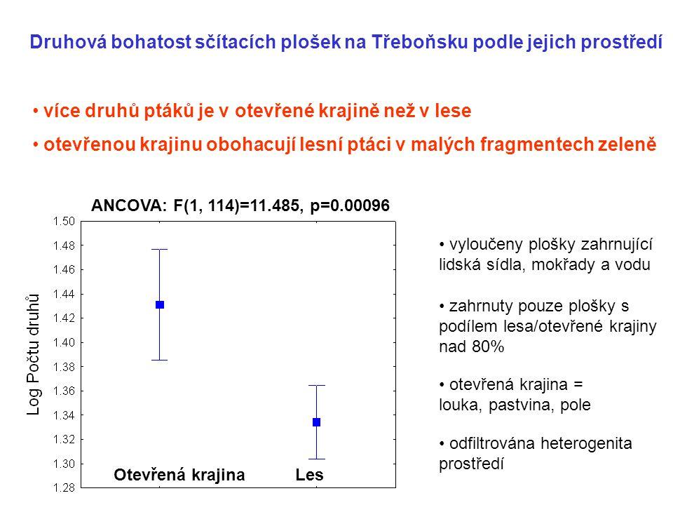 Druhová bohatost sčítacích plošek na Třeboňsku podle jejich prostředí vyloučeny plošky zahrnující lidská sídla, mokřady a vodu zahrnuty pouze plošky s