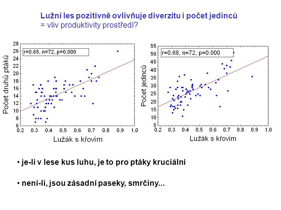 Lužní les pozitivně ovlivňuje diverzitu i počet jedinců = vliv produktivity prostředí? je-li v lese kus luhu, je to pro ptáky kruciální není-li, jsou
