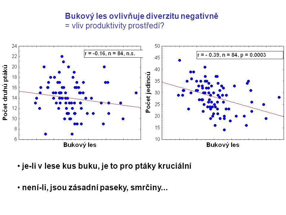 Bukový les ovlivňuje diverzitu negativně = vliv produktivity prostředí? je-li v lese kus buku, je to pro ptáky kruciální není-li, jsou zásadní paseky,