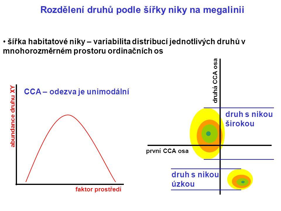 šířka habitatové niky – variabilita distribucí jednotlivých druhů v mnohorozměrném prostoru ordinačních os faktor prostředí abundance druhu XY CCA – o