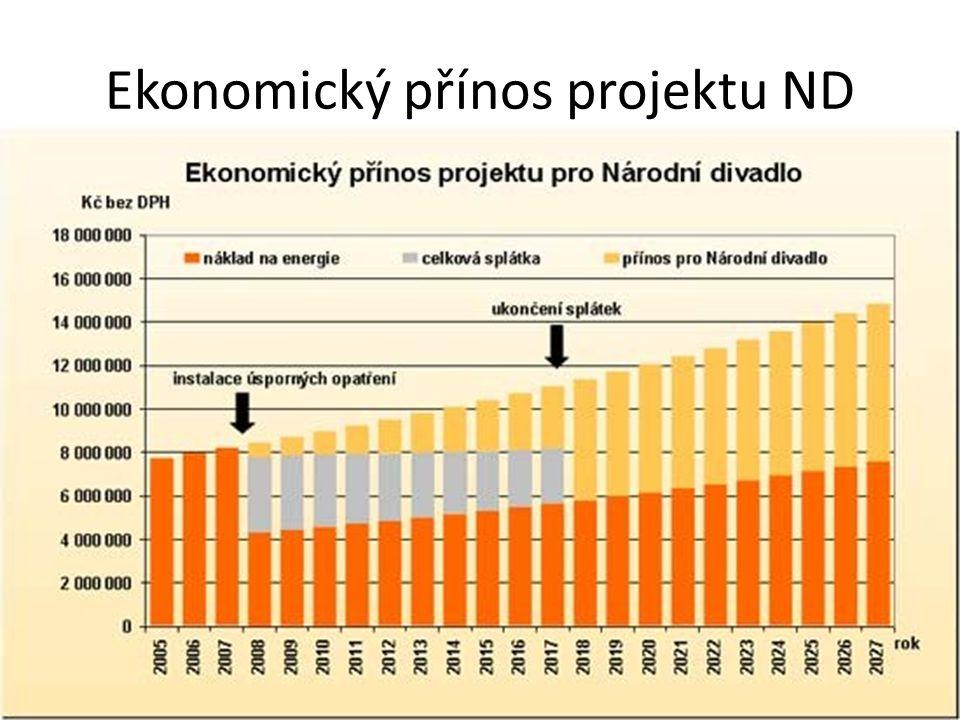 Ekonomický přínos projektu ND