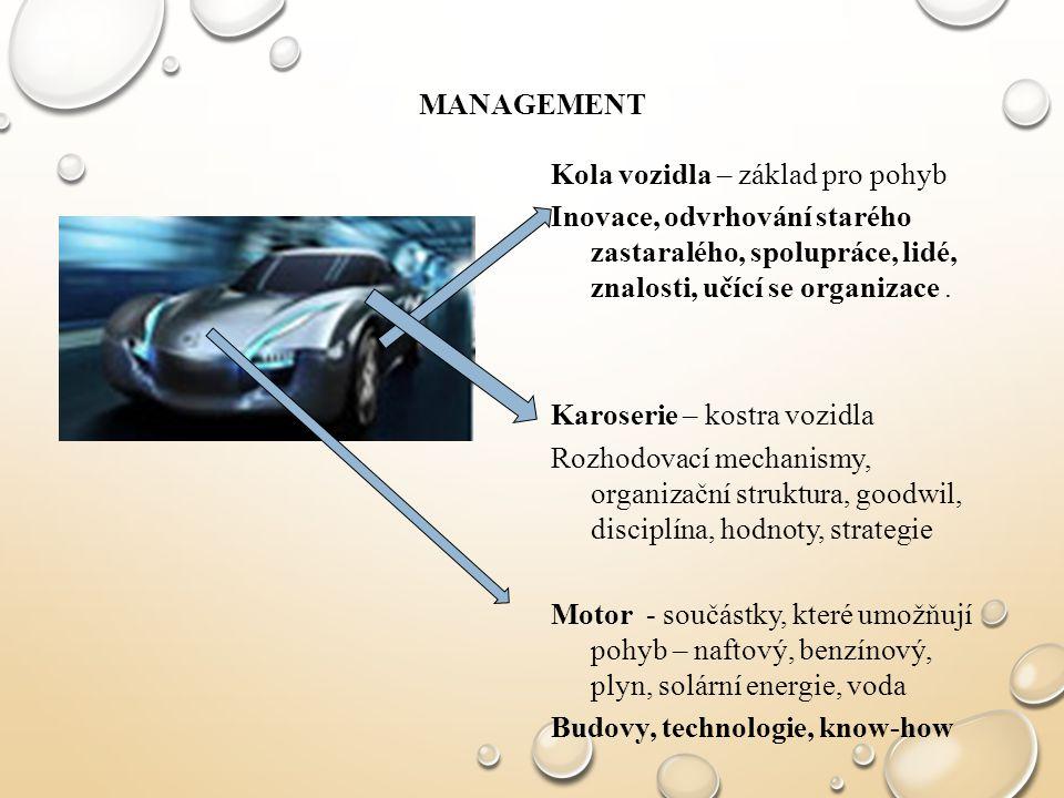 MANAGEMENT Kola vozidla – základ pro pohyb Inovace, odvrhování starého zastaralého, spolupráce, lidé, znalosti, učící se organizace. Karoserie – kostr