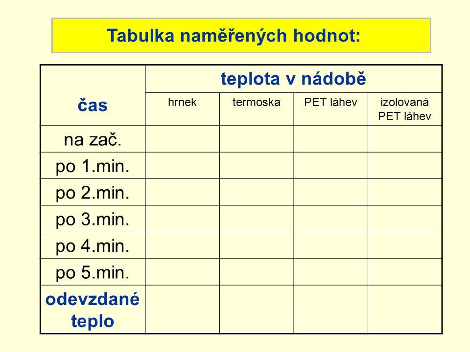 Tabulka naměřených hodnot: čas teplota v nádobě hrnektermoskaPET láhevizolovaná PET láhev na zač. po 1.min. po 2.min. po 3.min. po 4.min. po 5.min. od