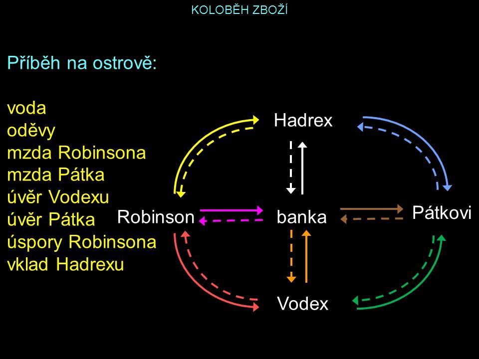 KOLOBĚH ZBOŽÍ Příběh na ostrově: voda oděvy mzda Robinsona mzda Pátka úvěr Vodexu úvěr Pátka úspory Robinsona vklad Hadrexu Hadrex Robinson Pátkovi Vo