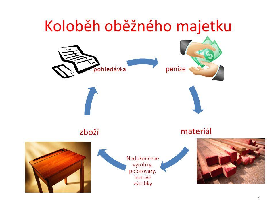 Koloběh oběžného majetku peníze materiál Nedokončené výrobky, polotovary, hotové výrobky zboží pohledávka 6