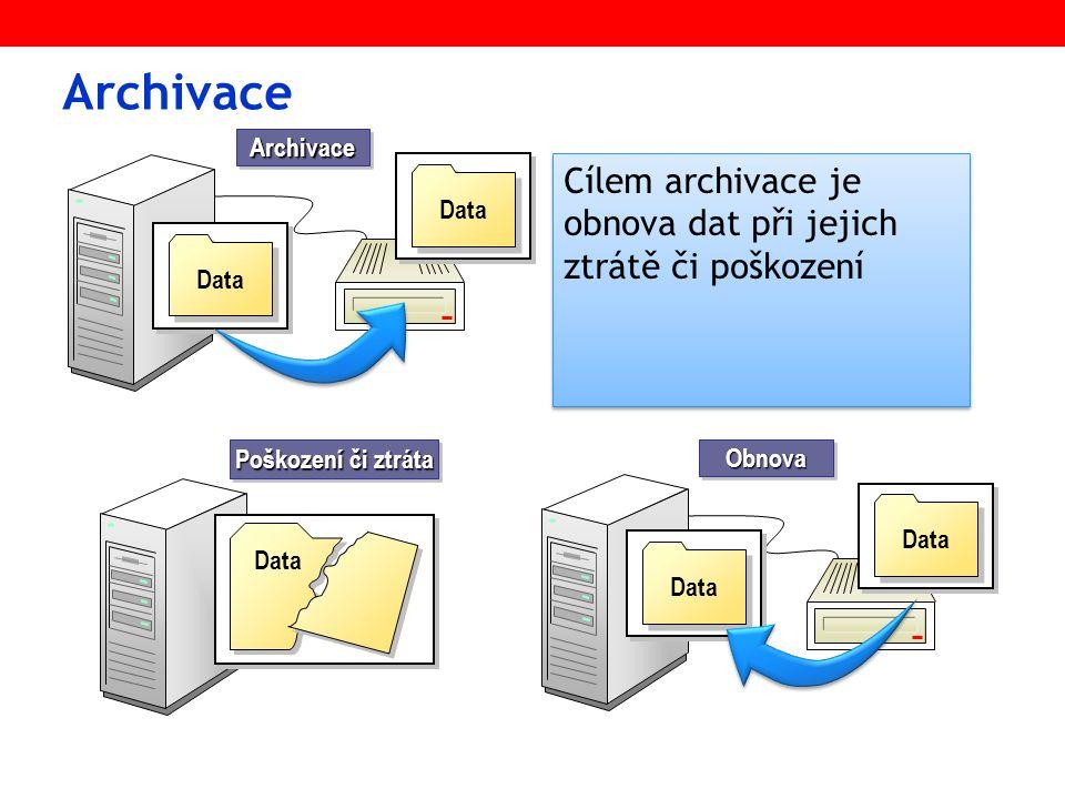 Typy archivace TypTyp Full Co se archivuje.všechny soubory a složky atr.