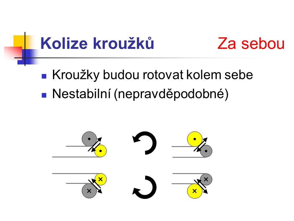 Kolize kroužků Kroužky budou rotovat kolem sebe Nestabilní (nepravděpodobné) Za sebou × × × ×