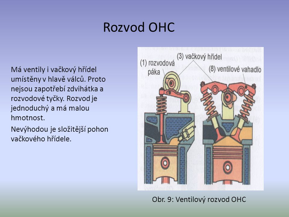 Rozvod OHC Má ventily i vačkový hřídel umístěny v hlavě válců. Proto nejsou zapotřebí zdvihátka a rozvodové tyčky. Rozvod je jednoduchý a má malou hmo