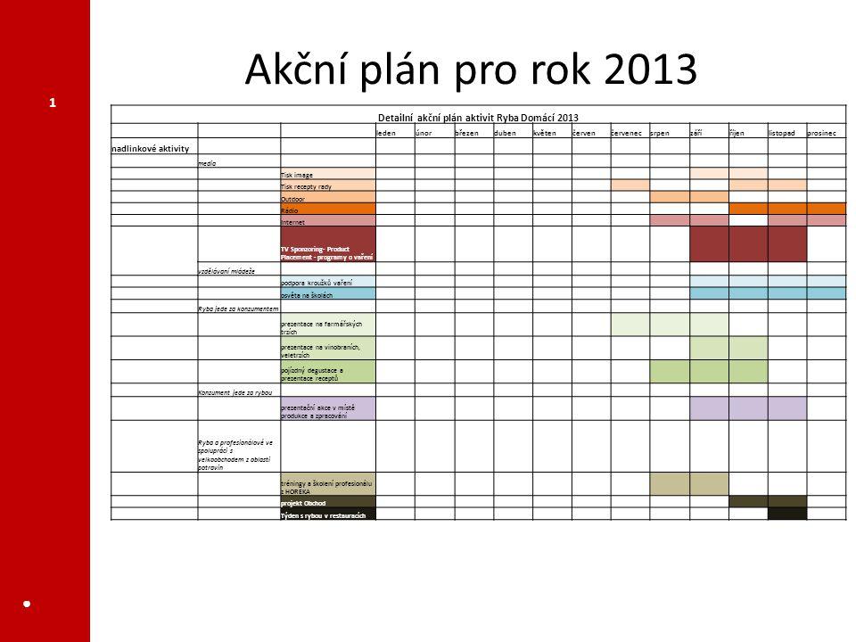Akční plán pro rok 2013 ● 1 Detailní akční plán aktivit Ryba Domácí 2013 ledenúnorbřezendubenkvětenčervenčervenecsrpenzáříříjenlistopadprosinec nadlin