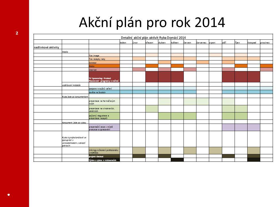 Akční plán pro rok 2014 ● 2 Detailní akční plán aktivit Ryba Domácí 2014 ledenúnorbřezendubenkvětenčervenčervenecsrpenzáříříjenlistopadprosinec nadlin