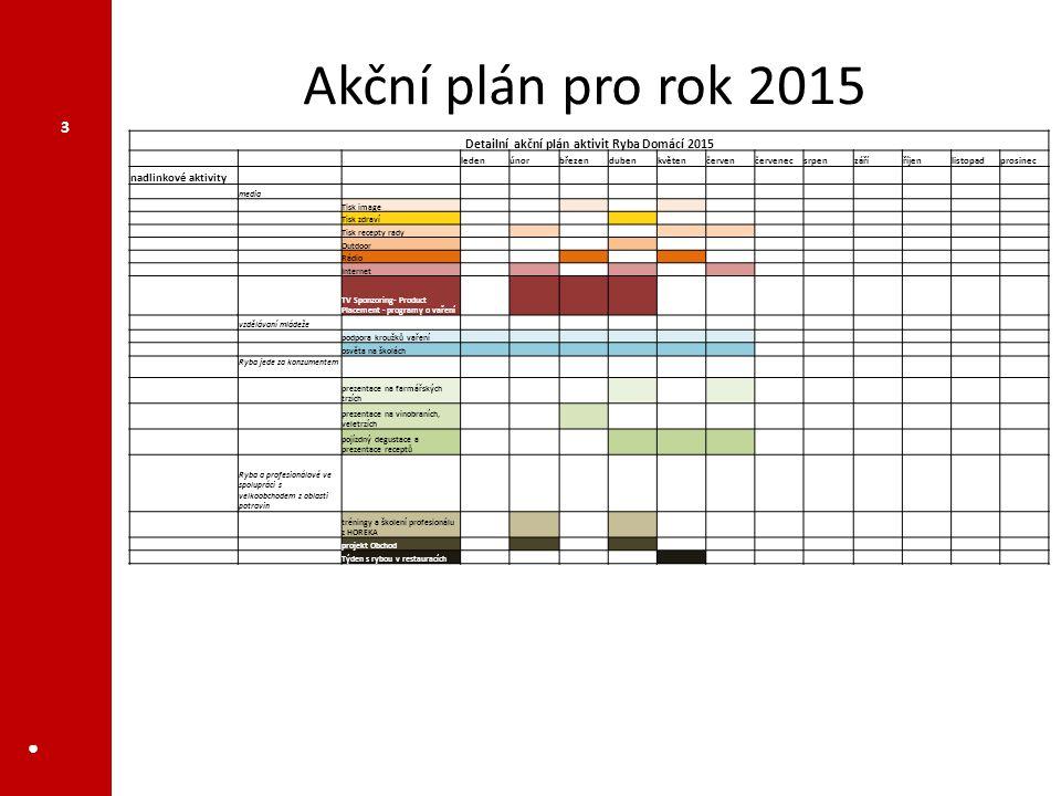Akční plán pro rok 2015 ● 3 Detailní akční plán aktivit Ryba Domácí 2015 ledenúnorbřezendubenkvětenčervenčervenecsrpenzáříříjenlistopadprosinec nadlin
