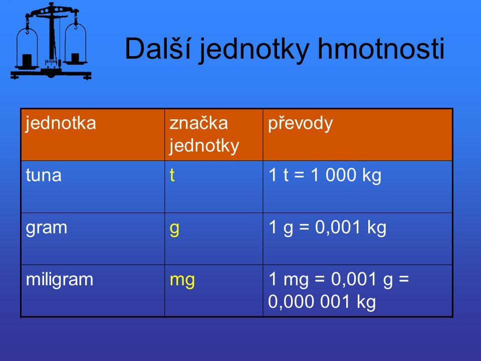 Další jednotky hmotnosti jednotkaznačka jednotky převody tunat1 t = 1 000 kg gramg1 g = 0,001 kg miligrammg1 mg = 0,001 g = 0,000 001 kg