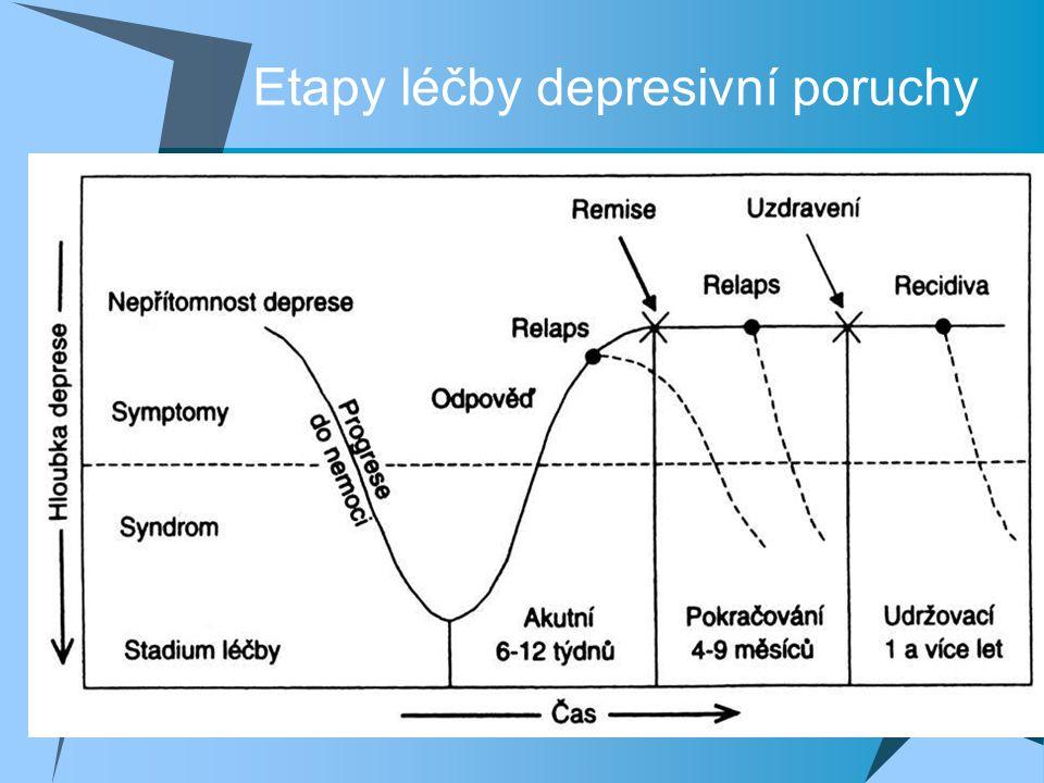 Etapy léčby depresivní poruchy