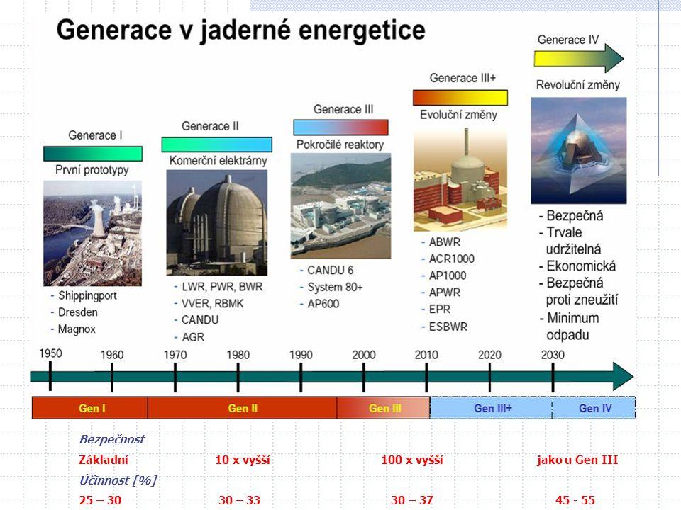 Bezpečnost Základní10 x vyšší 100 x vyšší jako u Gen III Účinnost [%] 25 – 30 30 – 33 30 – 3745 - 55