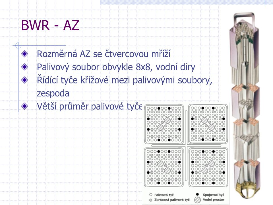 BWR - AZ Rozměrná AZ se čtvercovou mříží Palivový soubor obvykle 8x8, vodní díry Řídící tyče křížové mezi palivovými soubory, zespoda Větší průměr palivové tyče
