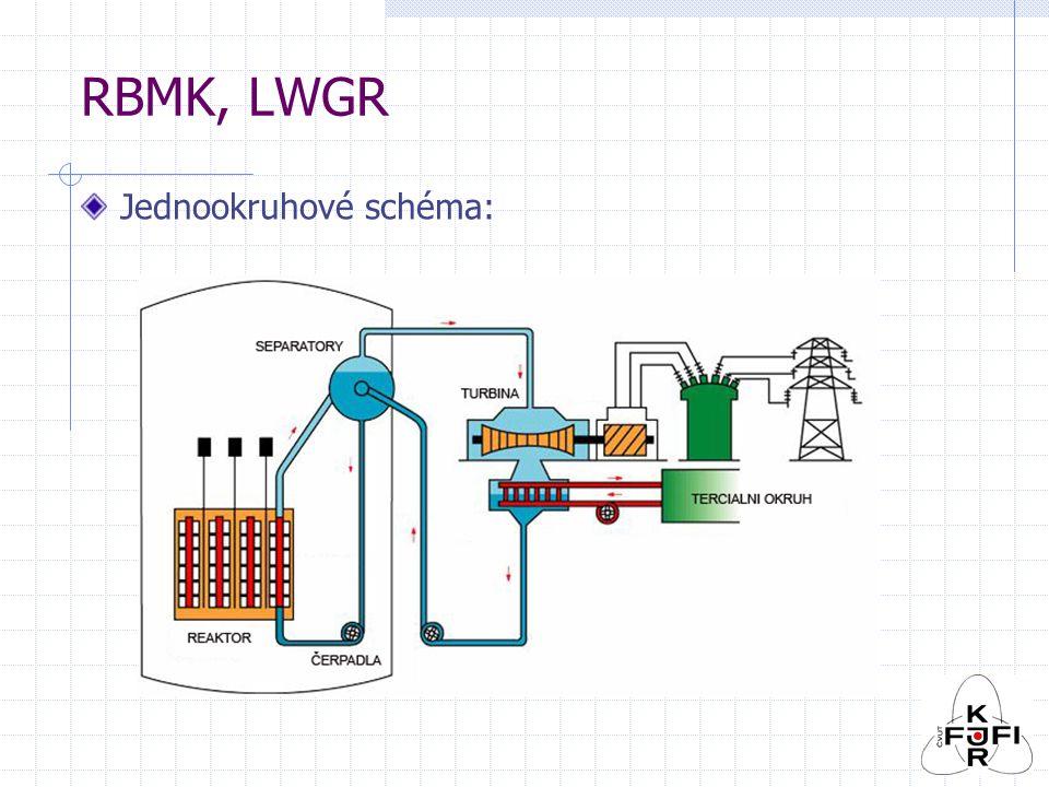 RBMK, LWGR Jednookruhové schéma: