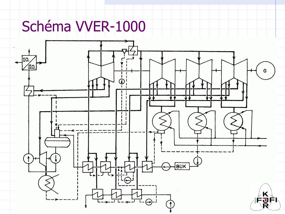 PO – PS palivový soubor VVER 440 (palivová kazeta) 126 palivových tyčí v AZ 349 palivových souborů, z toho 37 regulačních