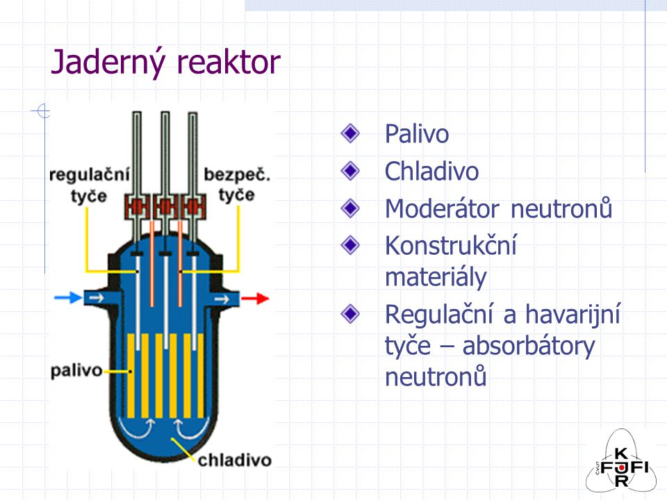 RBMK, LWGR 1.energetický reaktor na světě: JE v Obninsku Reaktor AM-1 (Атом Мирный), el.