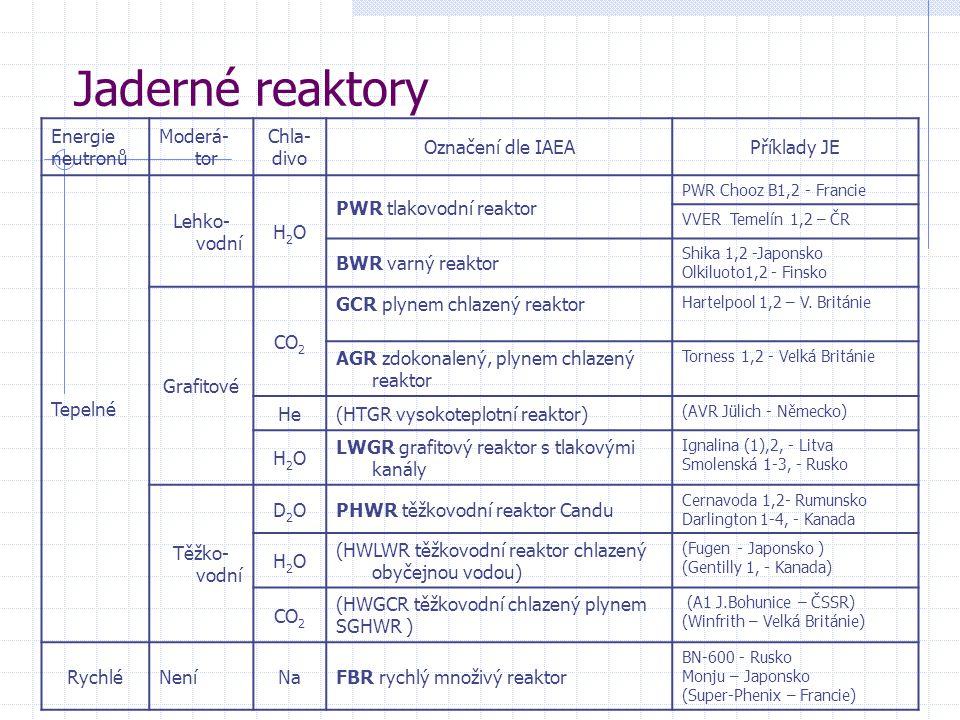 Jaderné reaktory Energie neutronů Moderá- tor Chla- divo Označení dle IAEAPříklady JE Tepelné Lehko- vodní H2OH2O PWR tlakovodní reaktor PWR Chooz B1,2 - Francie VVER Temelín 1,2 – ČR BWR varný reaktor Shika 1,2 -Japonsko Olkiluoto1,2 - Finsko Grafitové CO 2 GCR plynem chlazený reaktor Hartelpool 1,2 – V.