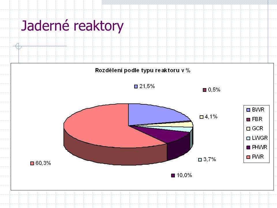 Parametry jaderných reaktorů JE DukovanyJE Temelín typ reaktoruVVER 440VVER 1000 tepelný výkon1375 MW3000 MW průměr tlak.
