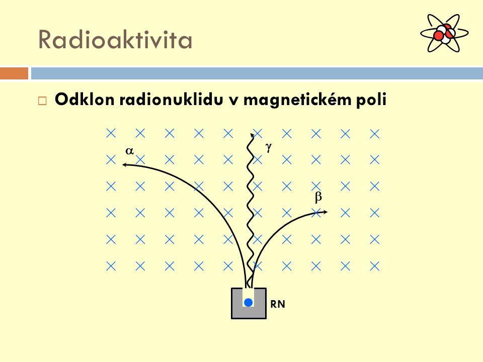 RN Radioaktivita  Odklon radionuklidu v magnetickém poli   