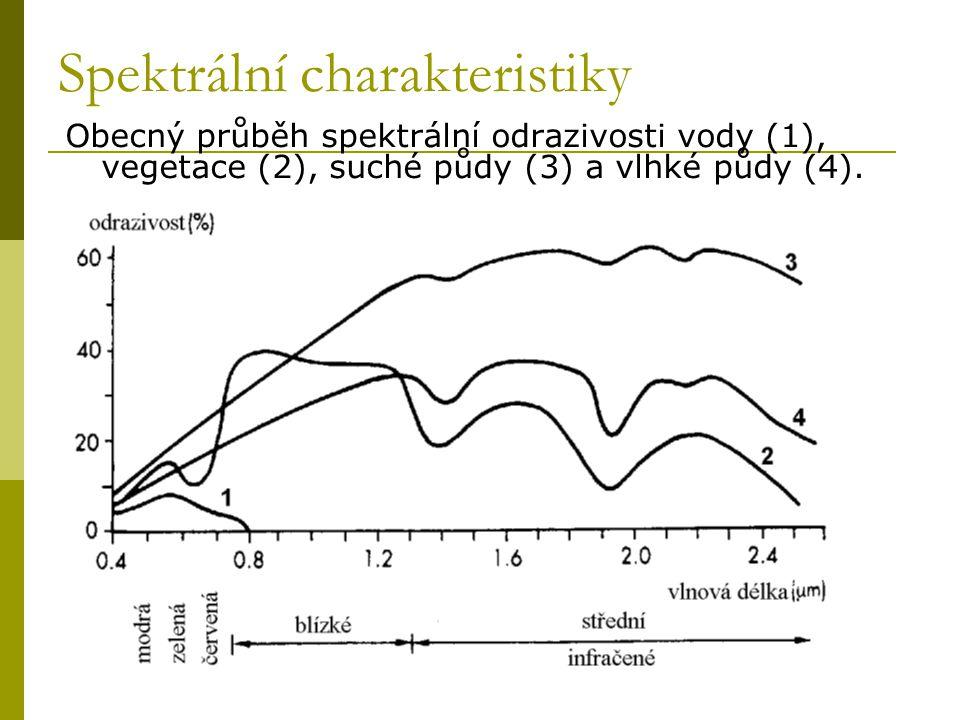 Spektrální charakteristiky Obecný průběh spektrální odrazivosti vody (1), vegetace (2), suché půdy (3) a vlhké půdy (4).