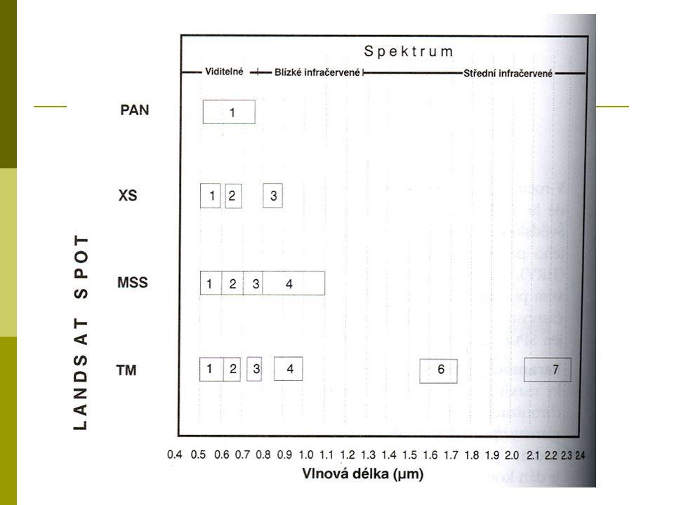 Spektrální / vegetační indexy  aritmetické operace s dvěma či více pásmy  cíl – na základě znalosti spektrální odrazivosti zvýraznit vegetační složku a její vlastnosti  Rozdělení indexů Poměrové Ortogonální – vzniklé lineární kombinací spektrálních pásem
