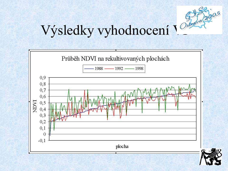 Výsledky vyhodnocení VI