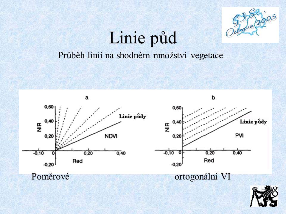 Linie půd Průběh linií na shodném množství vegetace Poměrové ortogonální VI