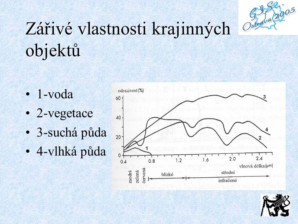 Zářivé vlastnosti krajinných objektů 1-voda 2-vegetace 3-suchá půda 4-vlhká půda