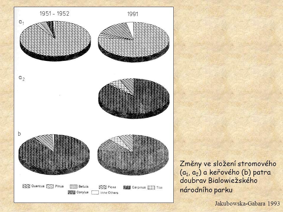 Změny ve složení stromového (a 1, a 2 ) a keřového (b) patra doubrav Bialowiežského národního parku Jakubowska-Gabara 1993