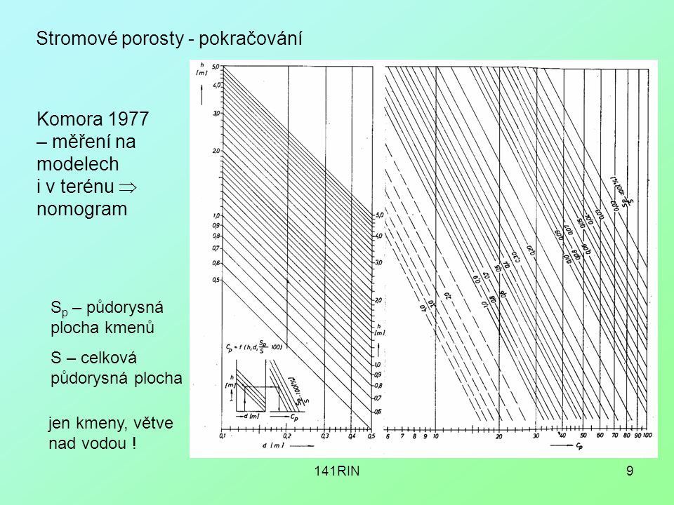141RIN9 Stromové porosty - pokračování Komora 1977 – měření na modelech i v terénu  nomogram S p – půdorysná plocha kmenů S – celková půdorysná plocha jen kmeny, větve nad vodou !