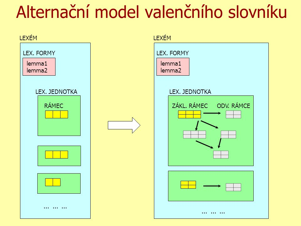 Alternační model valenčního slovníku LEXÉM LEX. JEDNOTKA RÁMEC.........