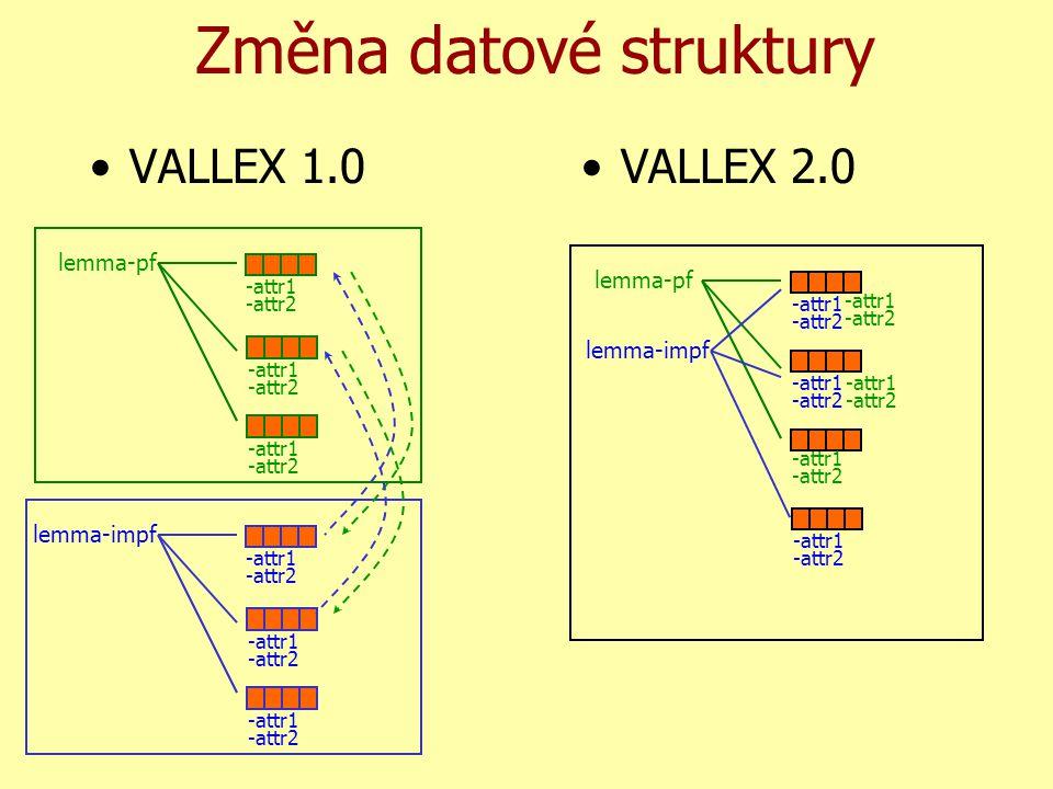 Změna datové struktury VALLEX 1.0VALLEX 2.0 lemma-pf -attr1 -attr2 -attr1 -attr2 -attr1 -attr2 lemma-impf -attr1 -attr2 -attr1 -attr2 -attr1 -attr2 lemma-impf -attr1 -attr2 -attr1 -attr2 -attr1 -attr2 -attr1 -attr2 -attr1 -attr2 -attr1 -attr2 lemma-pf