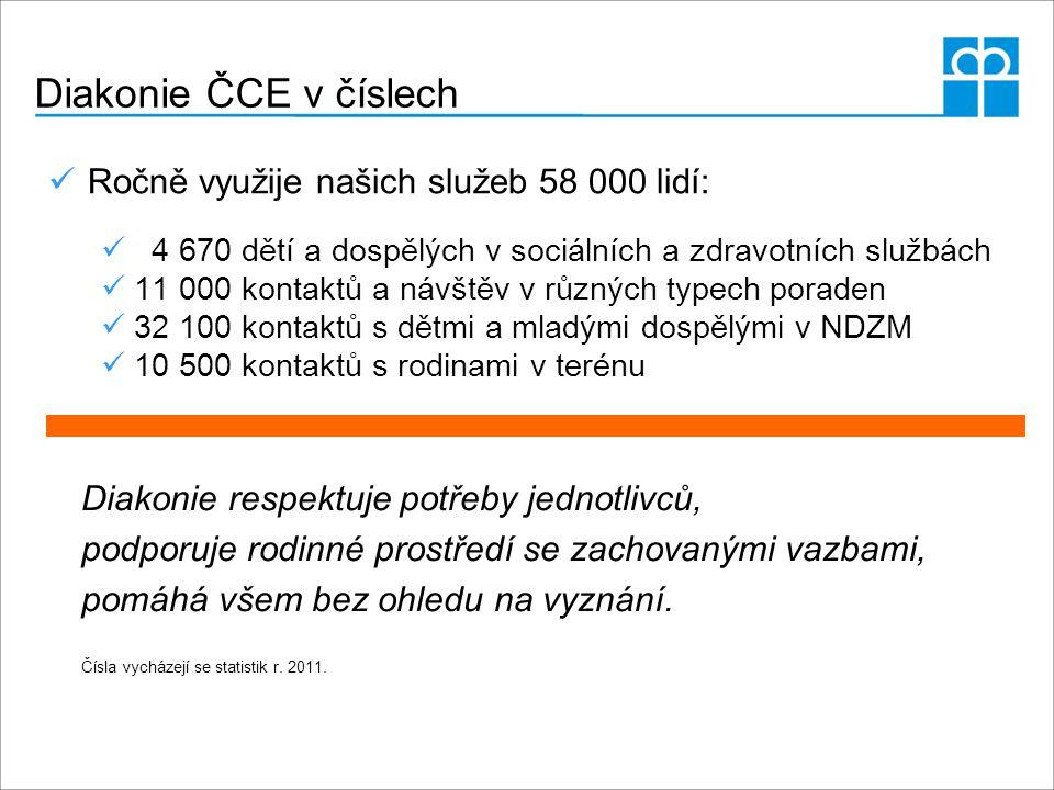Diakonie ČCE v číslech Ročně využije našich služeb 58 000 lidí: 4 670 dětí a dospělých v sociálních a zdravotních službách 11 000 kontaktů a návštěv v různých typech poraden 32 100 kontaktů s dětmi a mladými dospělými v NDZM 10 500 kontaktů s rodinami v terénu Diakonie respektuje potřeby jednotlivců, podporuje rodinné prostředí se zachovanými vazbami, pomáhá všem bez ohledu na vyznání.