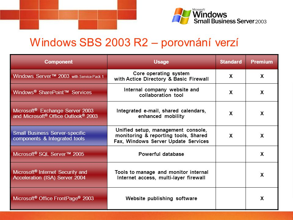 Windows SBS 2003 R2 – porovnání verzí ComponentUsageStandardPremium Windows Server™ 2003 with Service Pack 1 Core operating system with Actice Directo