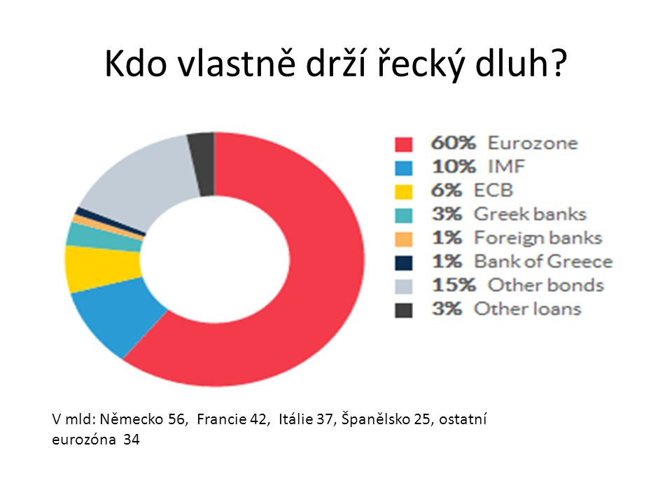 Kdo vlastně drží řecký dluh.