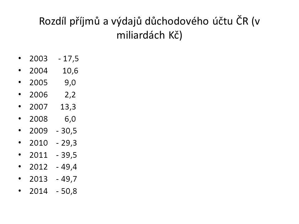 Rozdíl příjmů a výdajů důchodového účtu ČR (v miliardách Kč) 2003 - 17,5 2004 10,6 2005 9,0 2006 2,2 2007 13,3 2008 6,0 2009 - 30,5 2010 - 29,3 2011 - 39,5 2012 - 49,4 2013 - 49,7 2014 - 50,8